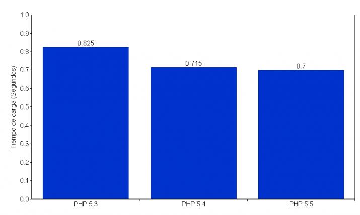 Comparativa rendimiento PHP
