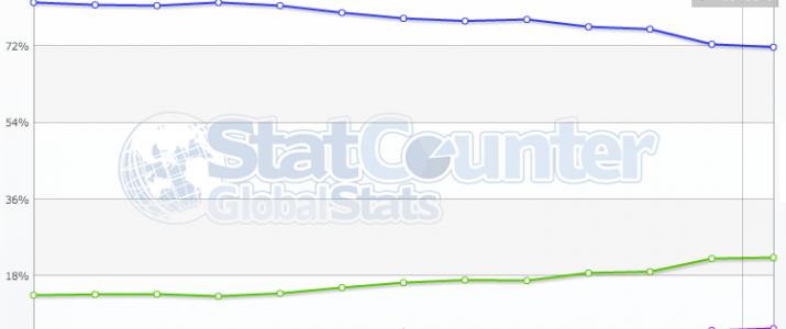 Evolución del porcentaje de usuarios que usan ordenador, móvil o tablet para navegar en Internet