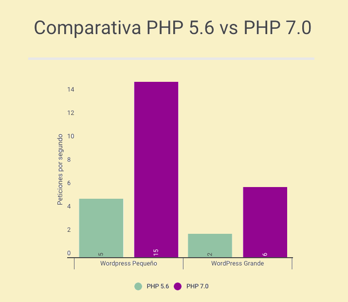 comparativa php 5.6 vs 7.0